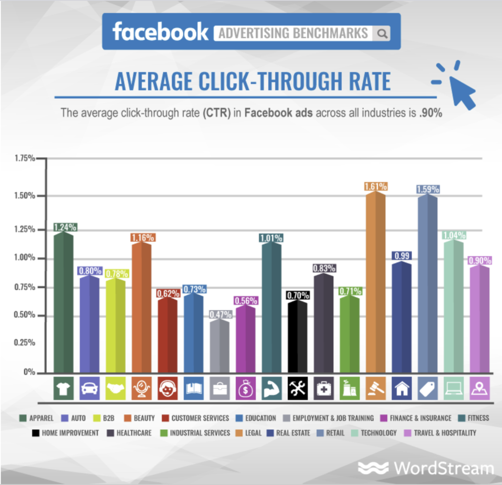 Facebook Advertising Bechmark Report with CTR by Industry Chart