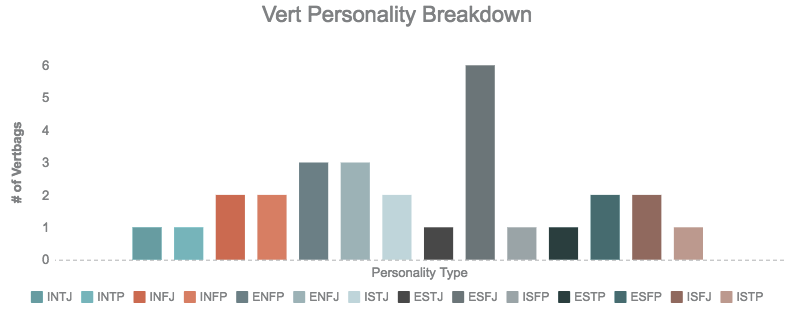 Working With Different Personality Types Our Results