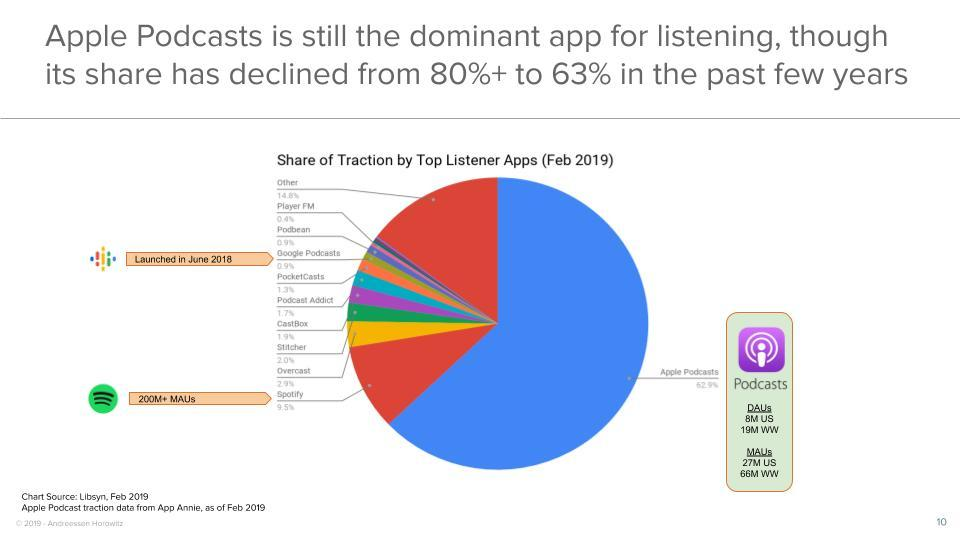 Apple Podcasts is the main app for Podcasts