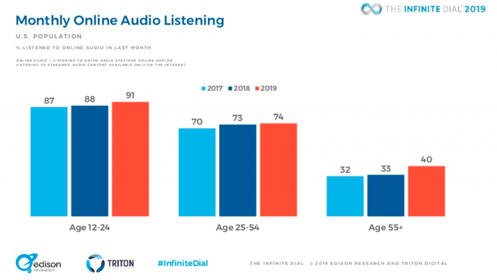 Monthly Podcast Listening by Age Group