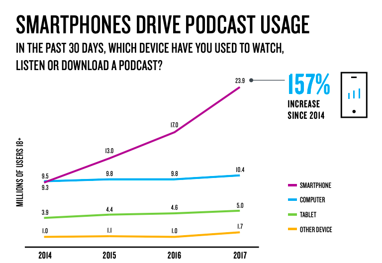 Podcast usage is driven by smartphones